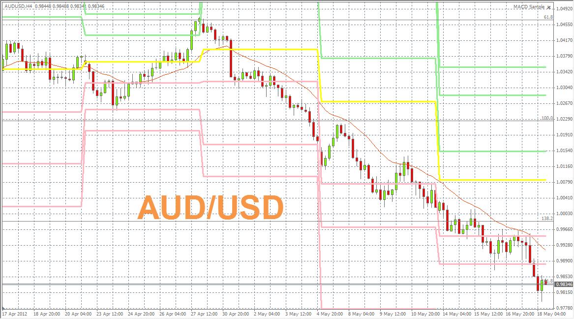 AUD/USD FOREX