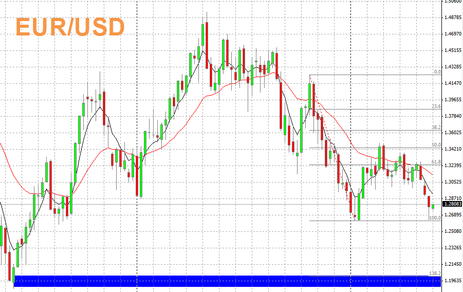EUR/USD WEEK OF 05/20