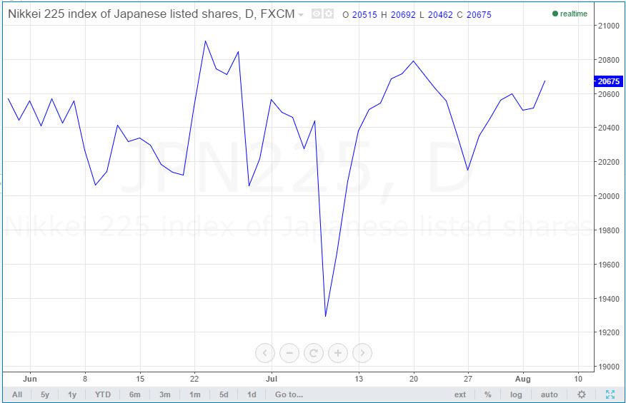 日経平均を折れ線グラフで表示したもの