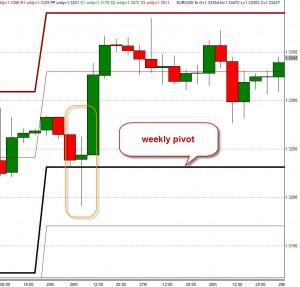weekly pivot