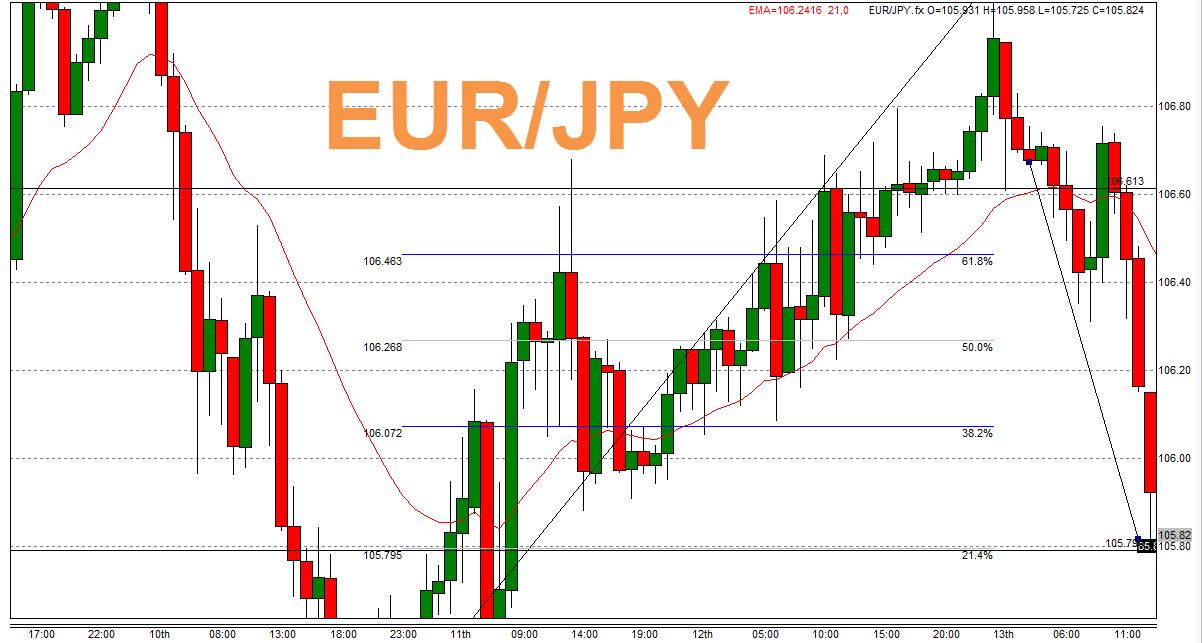 EUR/JPY レビュー