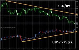 ドルインデックス 対 ドル円