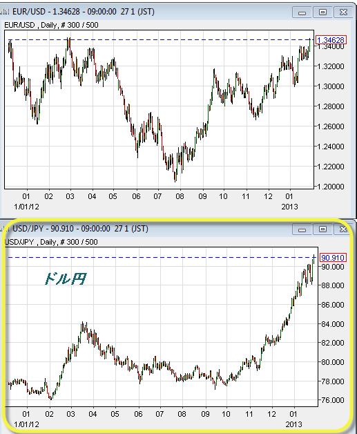 ドル円とユーロドル