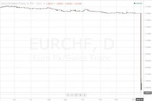 ユーロフラン(EURCHF)