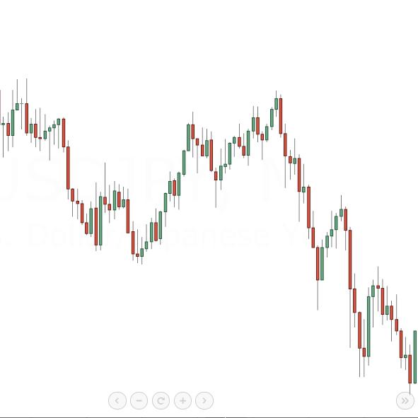 ドル円チャート事例1