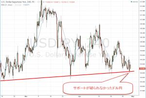 サポートが破られなかったドル円(4月30日東京時間10時)