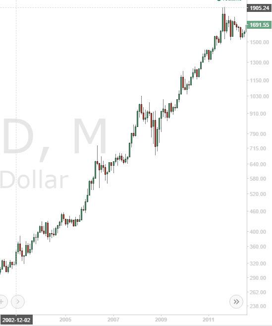 金価格2003年からの推移
