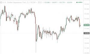 通常のドル円チャート(クリックで拡大)