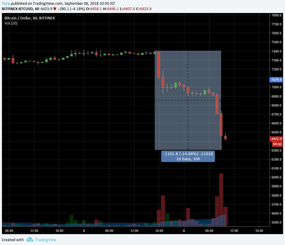 ビットコインは16時間で1100ドルの下落