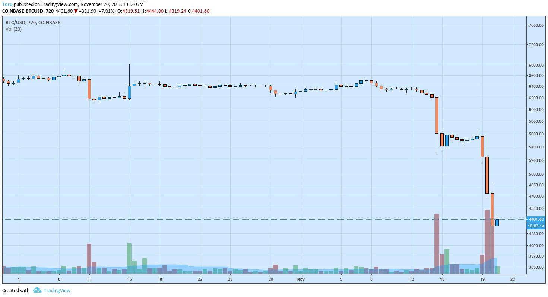 ビットコインの下げが止まる日は来るのか?