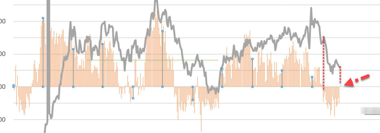 「一転ドル買い」は来るのか?反転の徴候を見せる市場